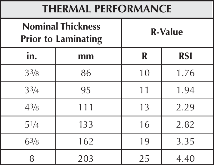 Unfaced building insulation bulk per sqft lth steel for Batt insulation sizes