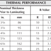Thermal Performance for Unfaced Insulation